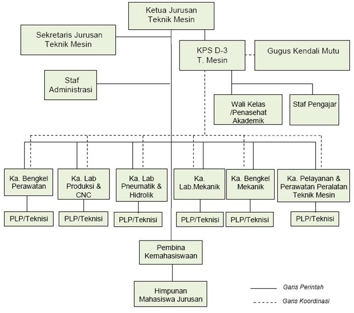 Struktur Organisasi PS D3 Teknik Mesin